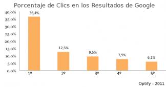 porcentaje-clics-resultados-google